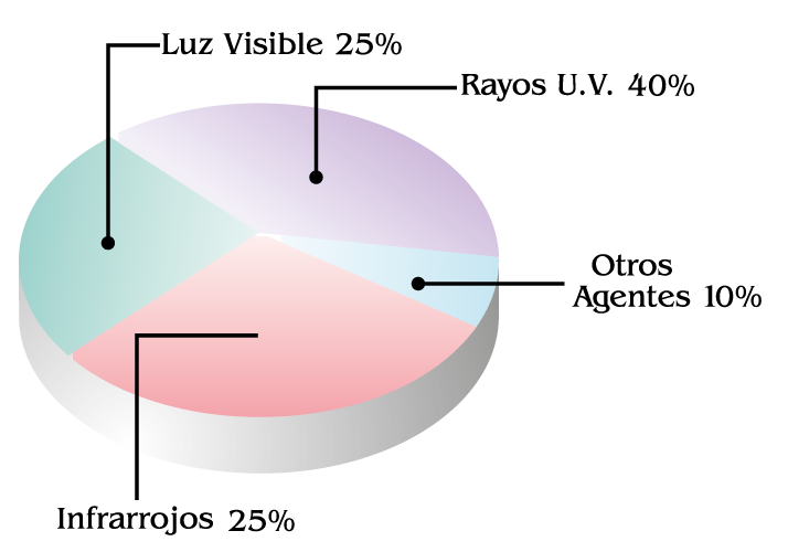 Diagrama Decoloración